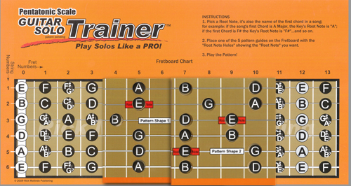 Connected Pentatonic Scale Box Patterns and Fretboard